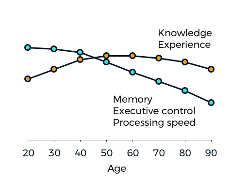 Dynamic properties of the brain change as we age